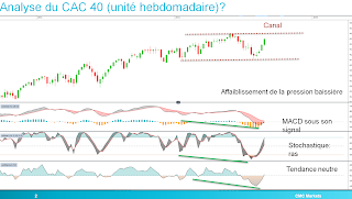CAC40 dans canal