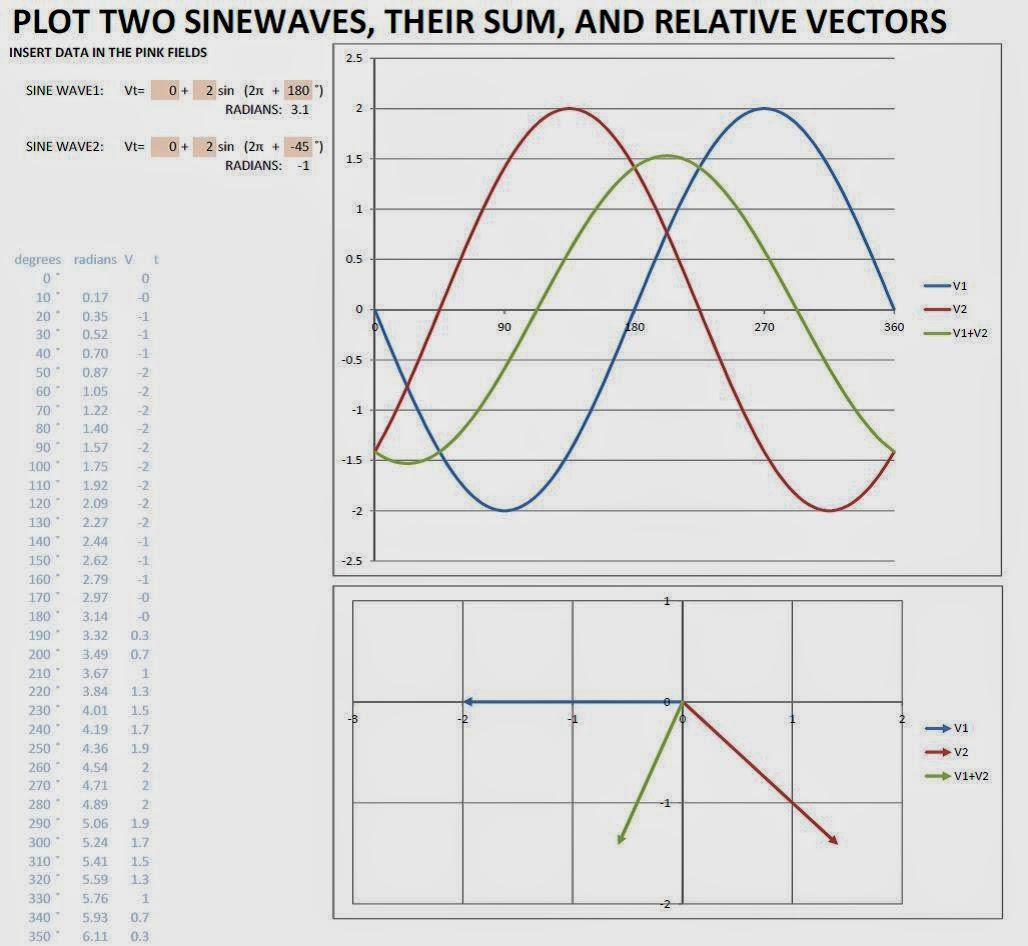 Francescos short circuits plot sine waves with excel ccuart Choice Image