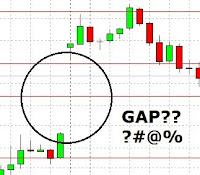 Gaps dalam Forex