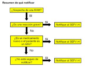http://www.aemps.gob.es/vigilancia/medicamentosUsoHumano/SEFV-H/home.htm
