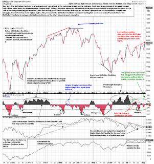 McClellan Oscillator with technical analysis $NYMO