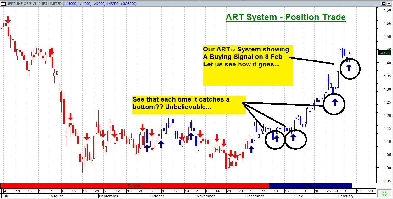 Art stock trading system