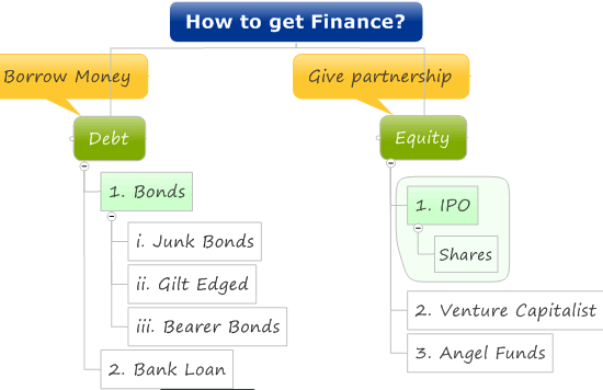 debt vs equity and asymmetric information Debt capitaldebt capital includes all long-term borrowing incurred by the firm the cost of debt was found to be less than the cost of other forms of financing equity capitalequity capital consists of the long-term funds provided by the firm's owners, the stockholders unlike borrowed funds that must be.