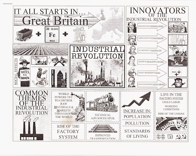 industrial revolution notes Learn and revise about the industrial revolution, an era of technology and productivity, with bbc bitesize ks3 history.