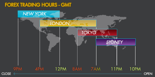 Forex market timings