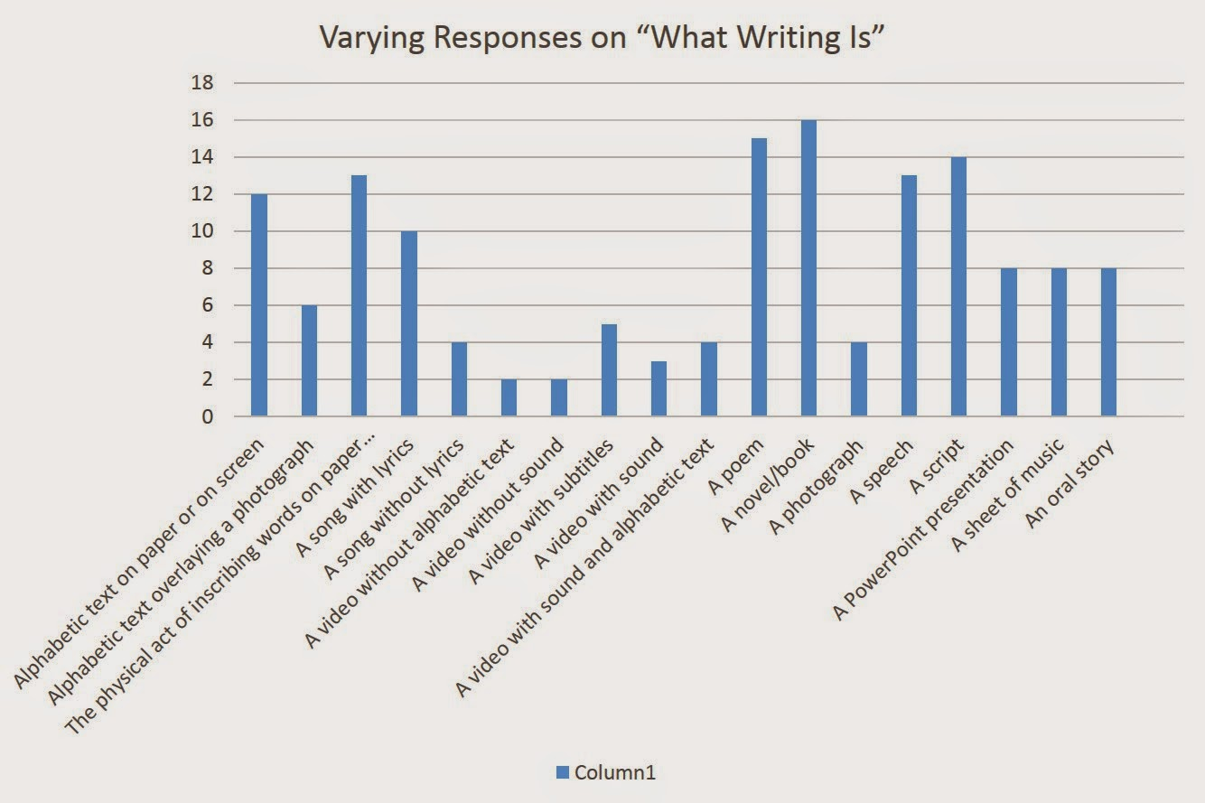 Writing in the digital age as can be seen from the above charts twenty of my fellow msu students were surveyed on what they thought writing was these students came from many nvjuhfo Choice Image