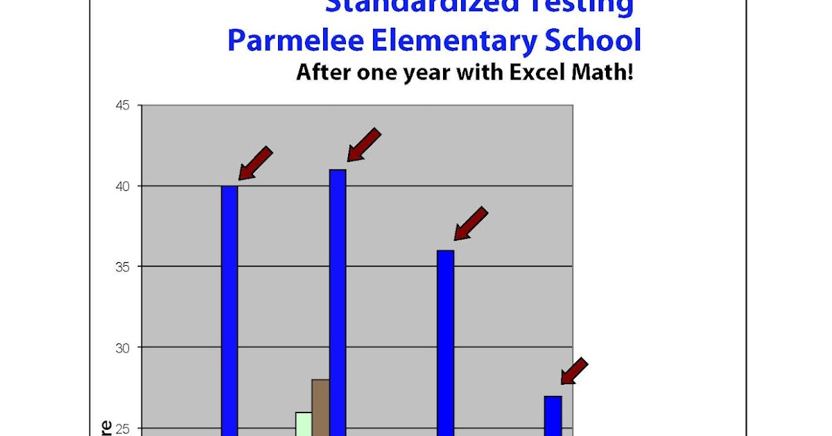 Excel Math: Raising the Bar with Graphs