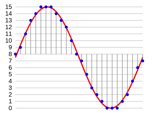 PCM Modulated Sine Wave