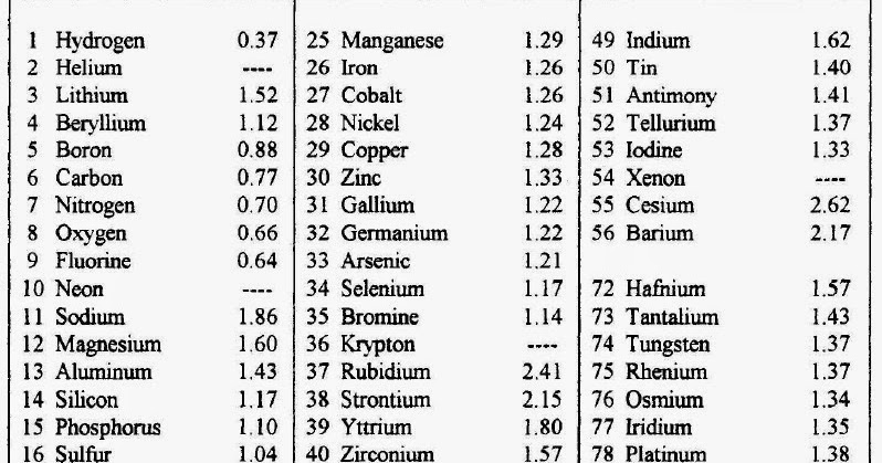 List of atomic radius and atomic weights of elements basic list of atomic radius and atomic weights of elements basic information chemical engineering info and resources urtaz Gallery