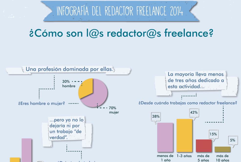 Infografía del Redactor Freelance
