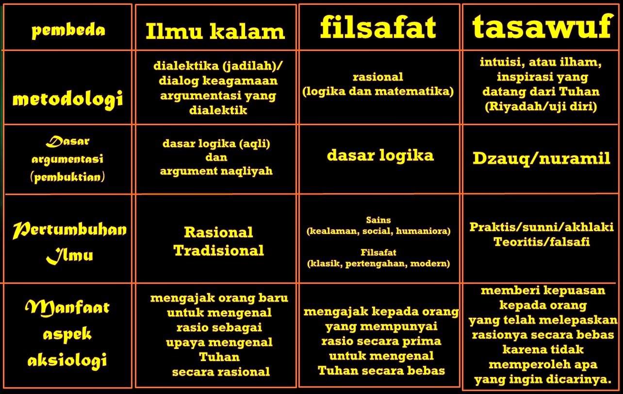 Ilmu Tasawuf