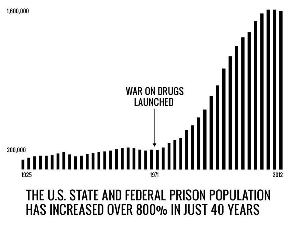 a war for drugs War on drugs, the effort in the united states since the 1970s to combat illegal  drug use by greatly increasing penalties, enforcement, and incarceration for drug .