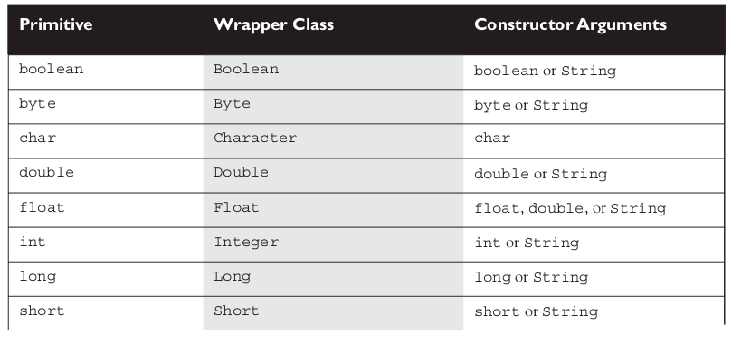 Java Latte Why We Need Wrapper Classes In Java