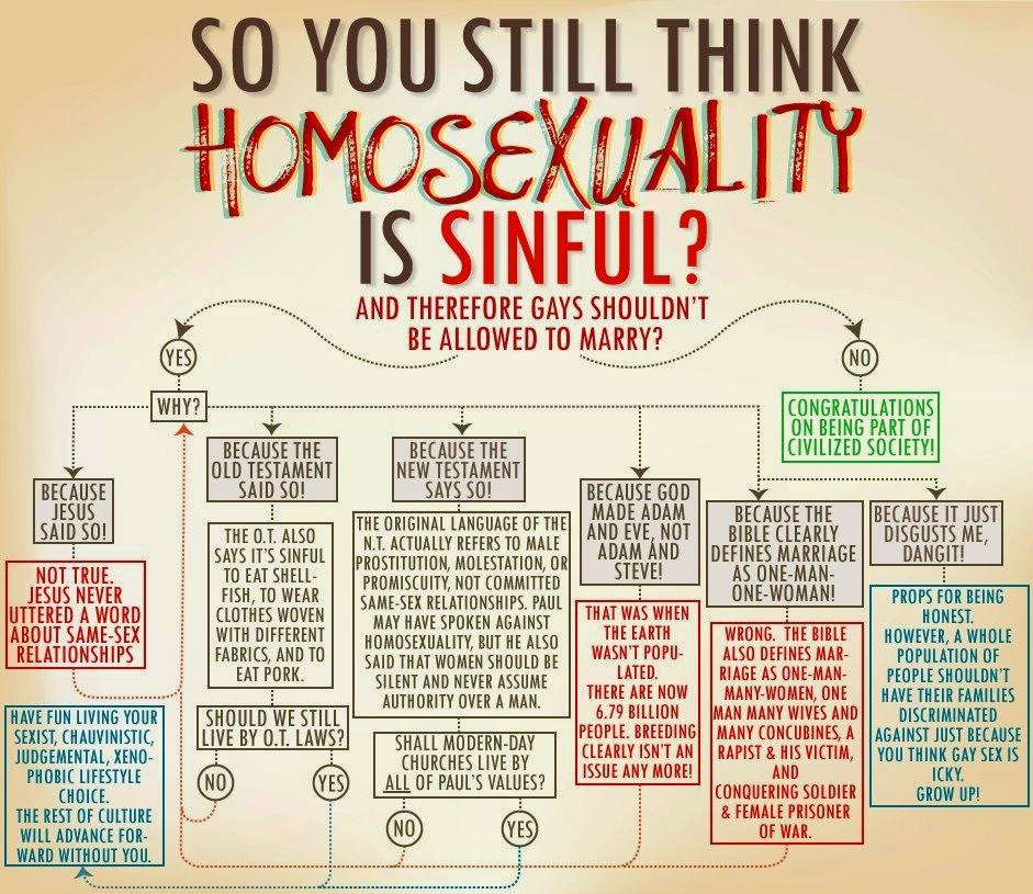 Chart ridiculing reasons that people make up for being against gay marriage, when the actual reason is that they think it's icky.