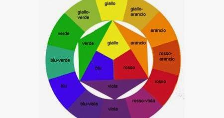 Cerchio Cromatico Di Itten Da Stampare Parete Attrezzata Moderna