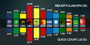 Hasil Akhir Pileg 2014  Vs. Quick Count