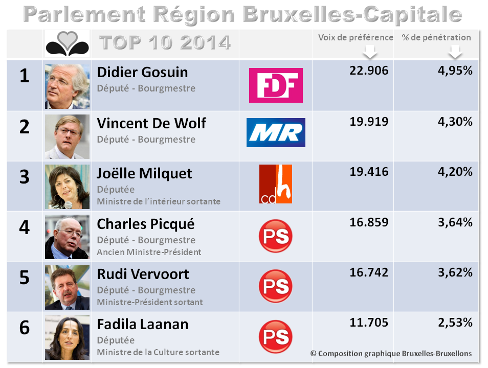 Parlement Région Bruxelles-Capitale 2014-2019 - TOP 10 des député(e)s - Liste des nouveaux élus par partis - Résultats des élections 2014 - Bruxelles-Bruxellons