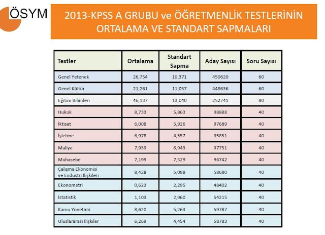 ösym-kpss-öğretmenlik-alan-sınavi-istatistikleri