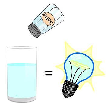 A glass of salt water can light-up an innovative SALt LED lamp