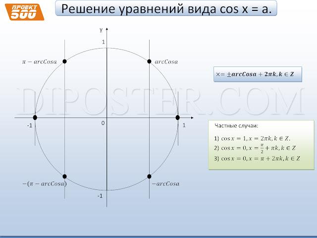Решение уравнение вида cos(x)=a