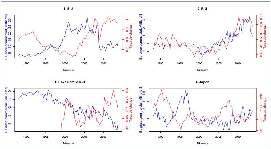 Balance commerciale et taux de change du dollar canadien avec ses principaux partenaires commerciaux, É-U, R-U et Japon (1988:T1-2013:T4), UE excluant le R-U (1999:T1-2013:T4), source des données: Statistique Canada