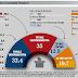 Elezioni 2013 l'ultimo sondaggio elettorale Euromedia Research