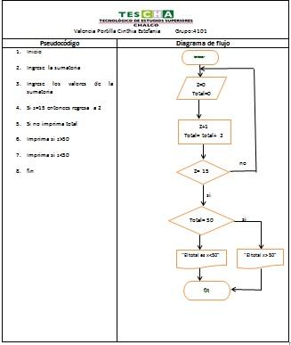 Ciinthiia pseudocodigo y diagrama de flujo 3 pseudocodigo y diagrama de flujo 3 ccuart Image collections