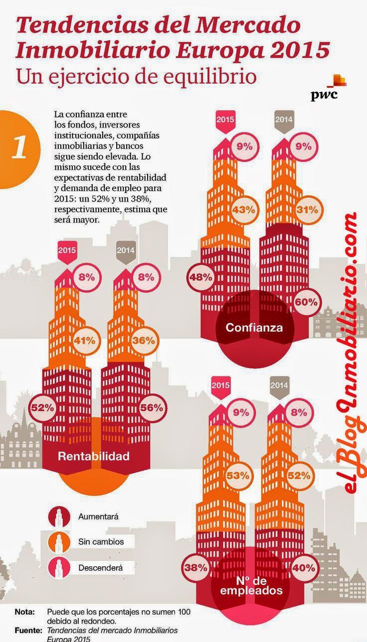 tendencias del mercado inmobiliario 2015 pwc elBlogInmobiliario.com