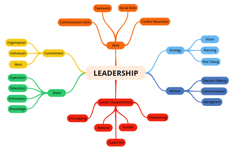 essays on my leadership qualities The new topic qualities of a good leader essay is one of the most popular assignments among students' documents if you are stuck with writing or missing ideas, scroll down and find.
