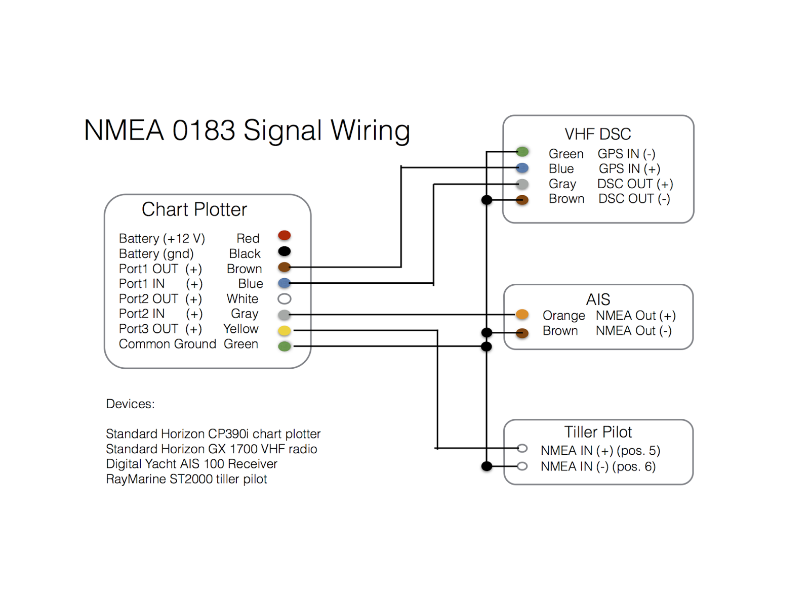 Ripple NMEA%2Bwiring connecting a chart plotter, vhf, ais receiver and tiller pilot nmea 0183 wiring diagram at aneh.co