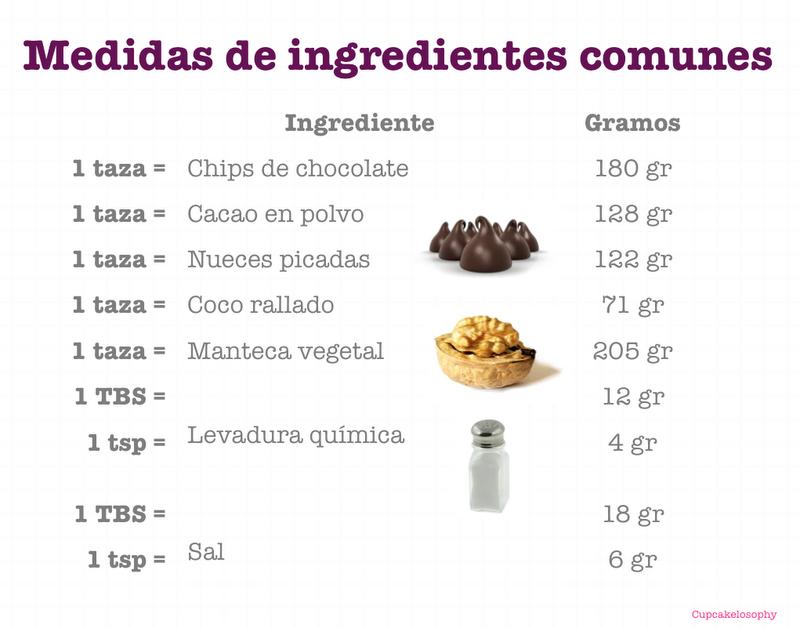 Cupcakelosophy tabla de equivalencias - Medidas de ladrillos comunes ...