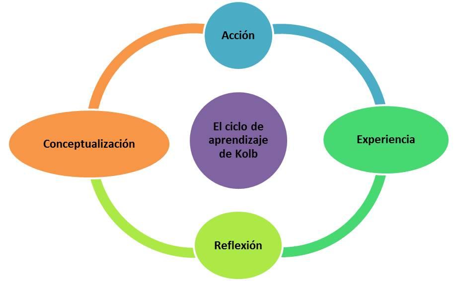 Teoría y modelos de aprendizaje