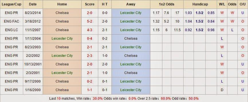 Kèo thơm chính xác Leicester vs Chelsea