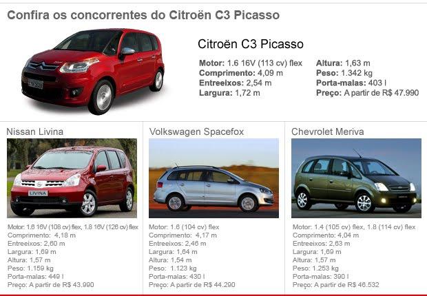 concorrentes 620x430 3 CITROEN C3 2012   PREÇO, FICHA TÉCNICA E FOTOS C3