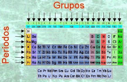 Quimica basica del cav los grupos y periodos de la tabla pariodica un grupo de la tabla peridica es una columna de la tabla peridica de los elementos hay 18 grupos en la tabla peridica estndar existen 10 grupos cortos urtaz Image collections