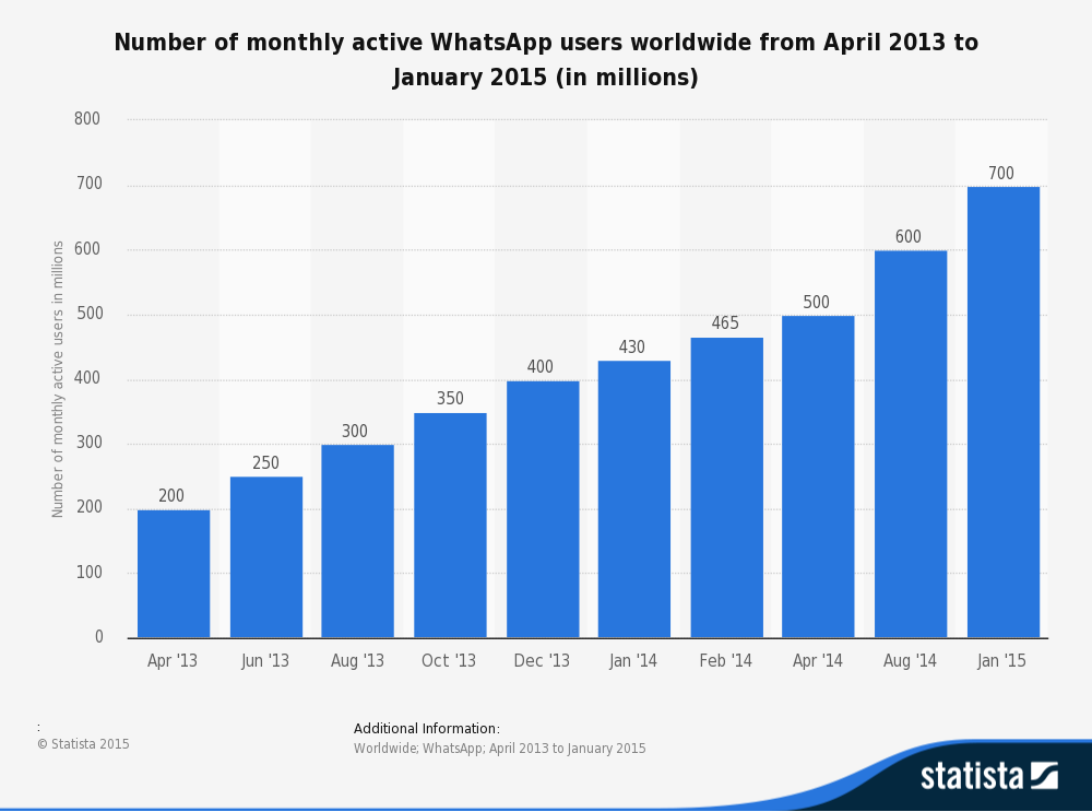 WhatsApp users  worldwide