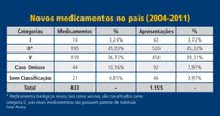 Preço Medicamentos