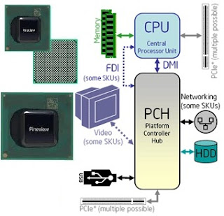 mengenal processor intel atom n550