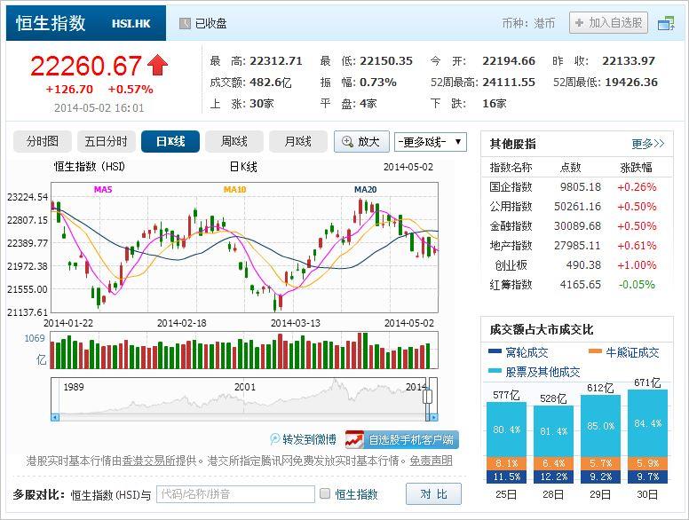 中国株コバンザメ投資 香港ハンセン指数20140502