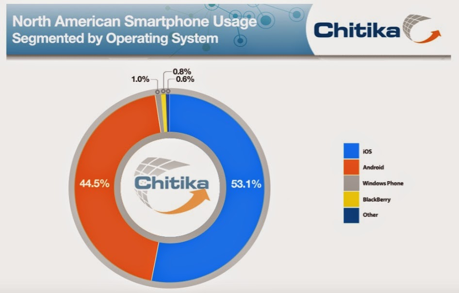Smartphone Web Usage by OS