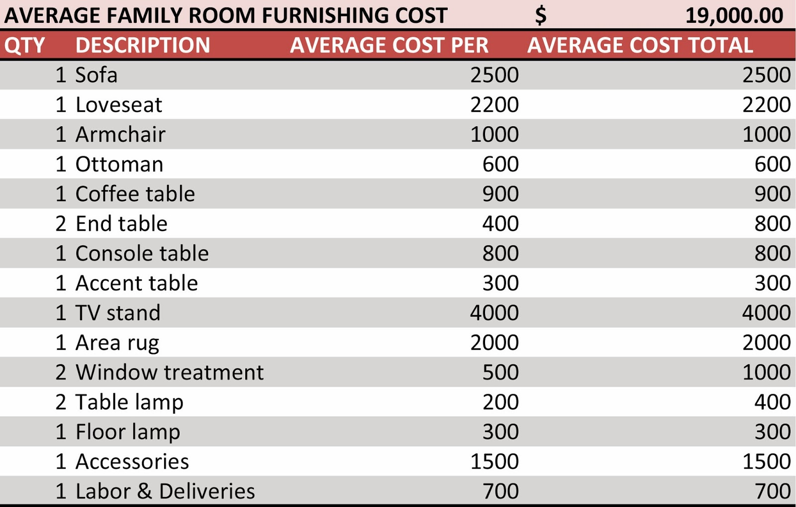 Joi blog how much does it cost to furnish a home for How much do southwest homes cost