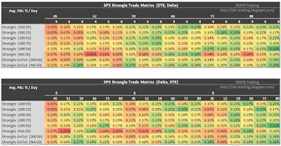 SPX Short Strangle Summary Normalized Percent P&L Per Day