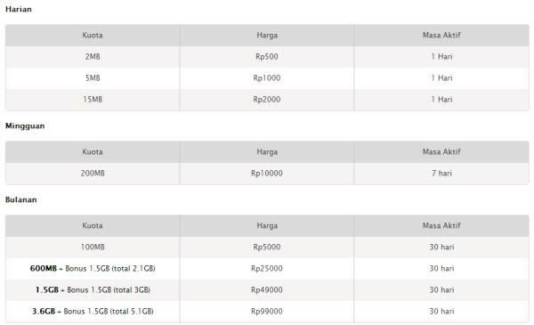 Paket Internet XL -  HotRoad 3G+