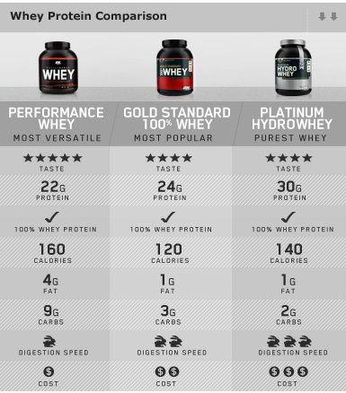 Opinion whey protein de ON Whey-protein-comparison