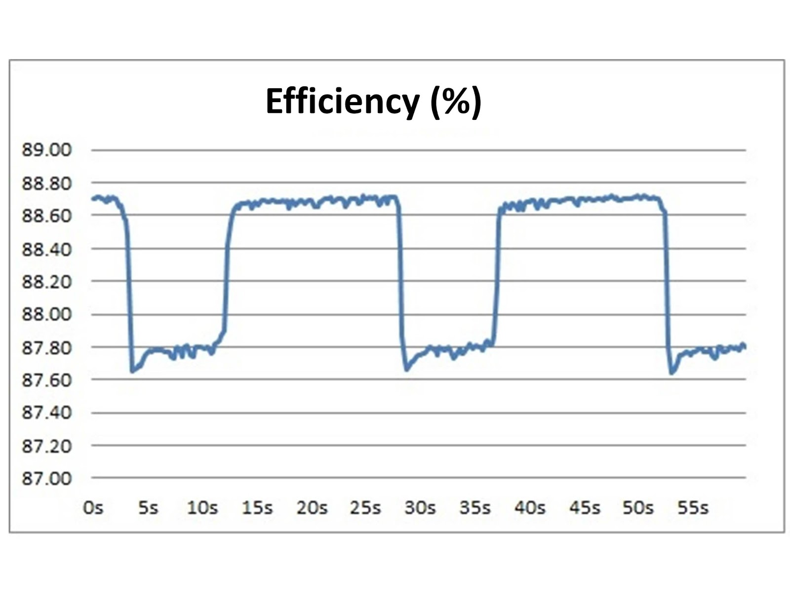 Watts Up 2015 555watchdogtimercircuit Watchdogtimeralarm Controlcircuit Below Is A Graph Of Efficiency As You Can See The Changes Over Time