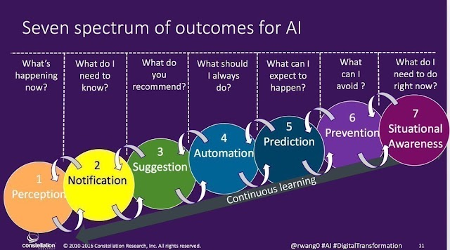 Seven spectrum of outcomes for AI