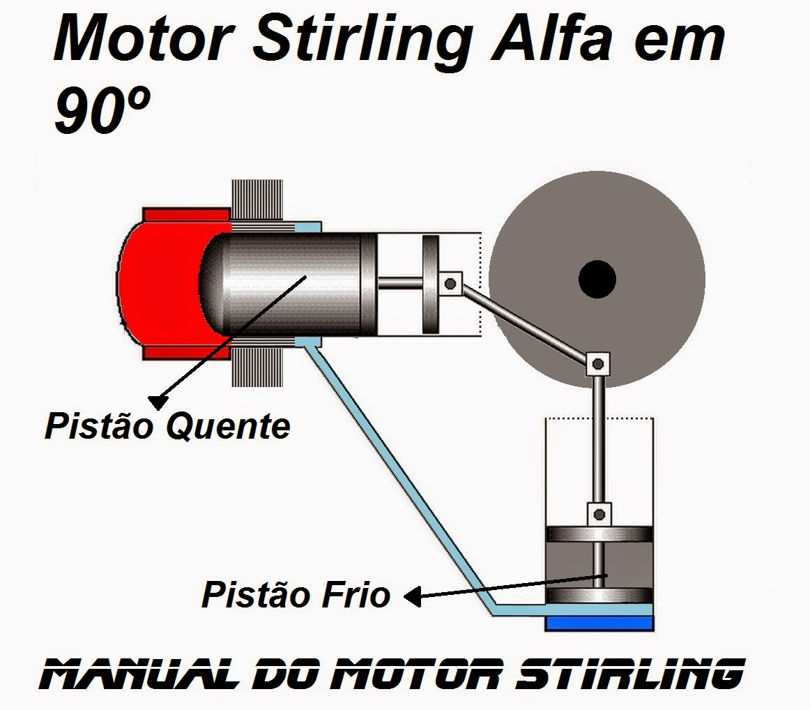 Manual do motor Stirling Alfa em 90º ou L invertido