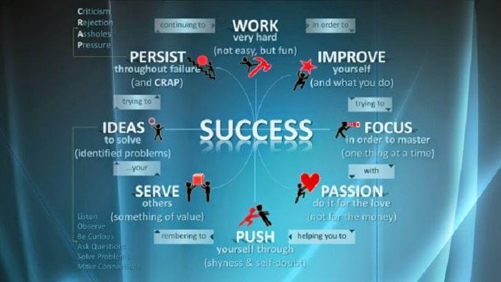 8 Ciri-Ciri Paling Umum Orang Sukses