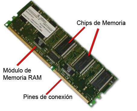 Memoria Ram Avance Que Cambio Al Mundo Tecnolog 237 As De