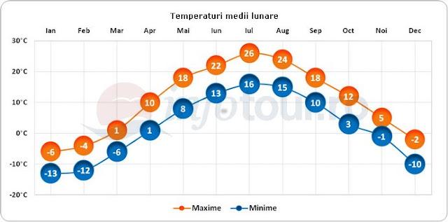 Clima e temperatura em Montreal